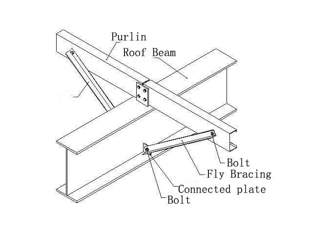 Fly Bracing-Havit Steel